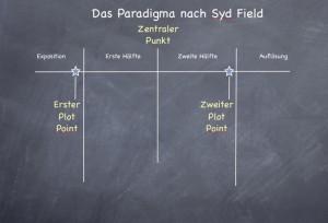 Paradigma eines Plots nach Syd Field